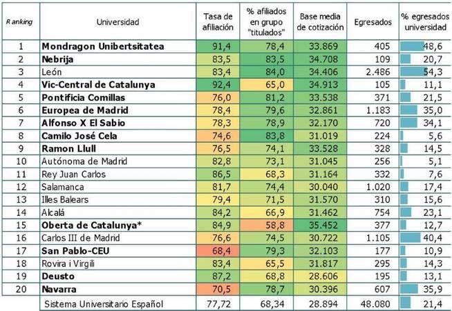 infografia u-ranking-empleabilidad-ingenieria
